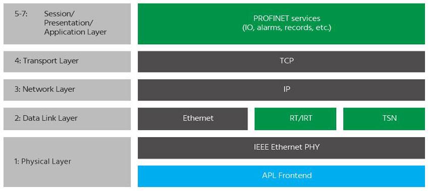 Profinet Architektur mit TSN und APL (Bild: Profibus Nutzerorganisation e.V.)