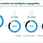 Deutsche Industrie: Hoher Schaden durch Angriffe