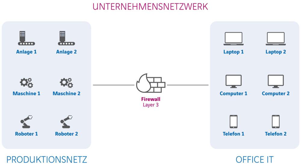 Ohne Mikrosegmentierung trennt meist nur eine Firewall Office IT und Produktionsnetz voneinander.