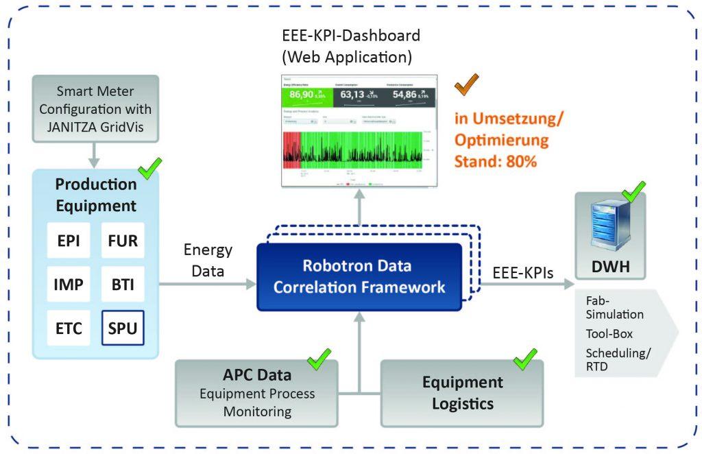 Das Kennzahlen-System bei Infineon basiert auf der Lösung Splunk Enterprise. (Bild: Robotron Datenbank-Software GmbH/Infineon Technologies Dresden GmbH)