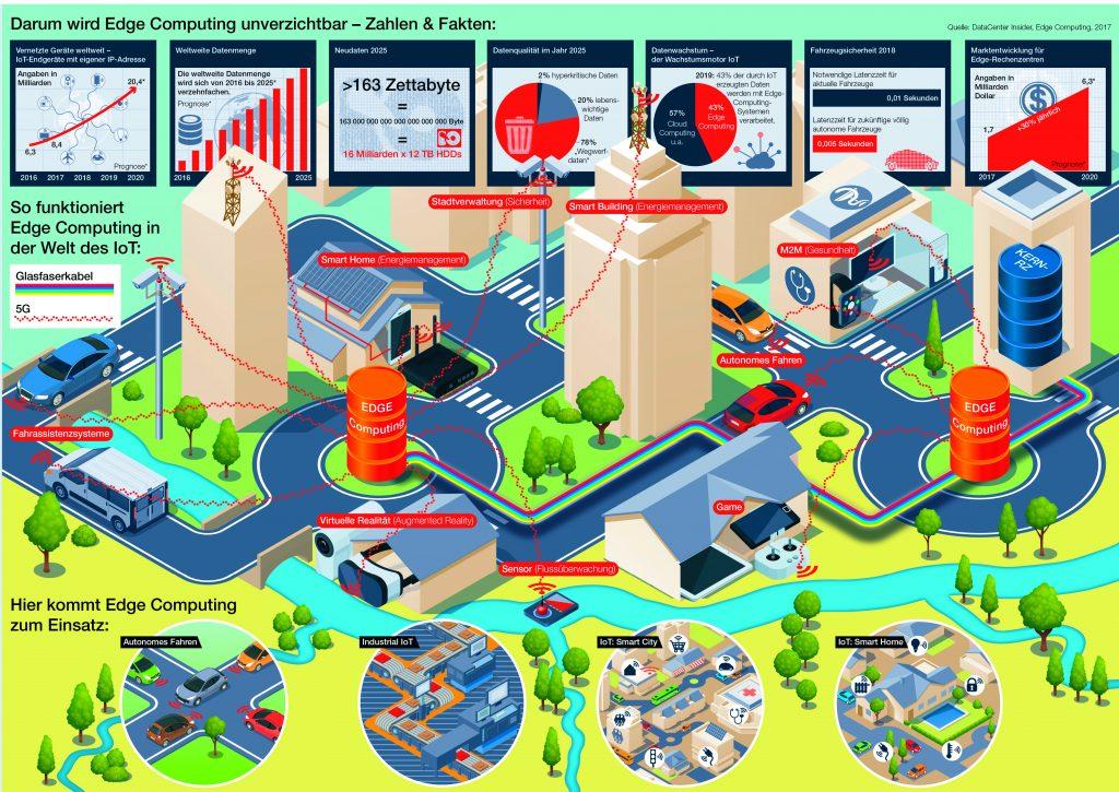 Infrastruktur - Kein Edge Computing ohne Glasfaser
