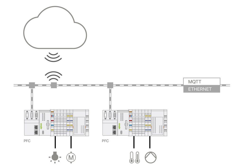 Über die MQTT-Schnittstelle lassen sich Daten von der Feldebene abgesichert in die Cloud schicken. (Bild: Wago Kontakttechnik GmbH & Co. KG)
