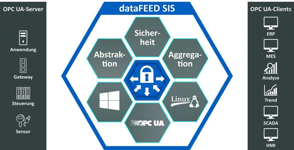 Beim Datafeed-Server können Anwender zwischen einem Kauf- oder Mietmodell wählen. (Bild: Softing Industrial Automation GmbH)