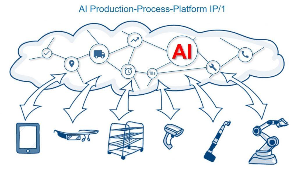 Die AI Production Process Platform richtet sich an Unternehmen der Automotive-Industrie. (Bild: Nextlap GmbH)