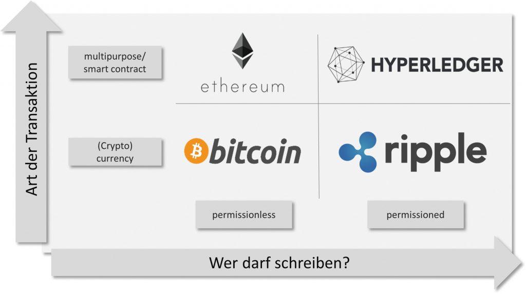 Unterscheidungsmöglichkeiten für Blockchain-Projekte (Bild: Method Park Holding AG)