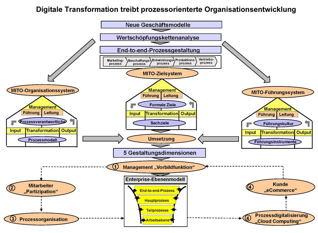 Fallstricke der Prozess-Digitalisierung: Am realen Prozess orientieren