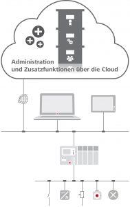 Steuerungstechnik in der Cloud - Sinnvoll oder nicht?(Bild: 3S-Smart Software Solutions GmbH;)