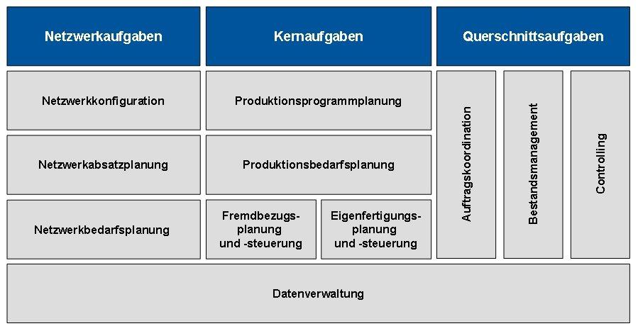 Planung durch MES-Integration: Mit S&OP zum fertigen Produkt