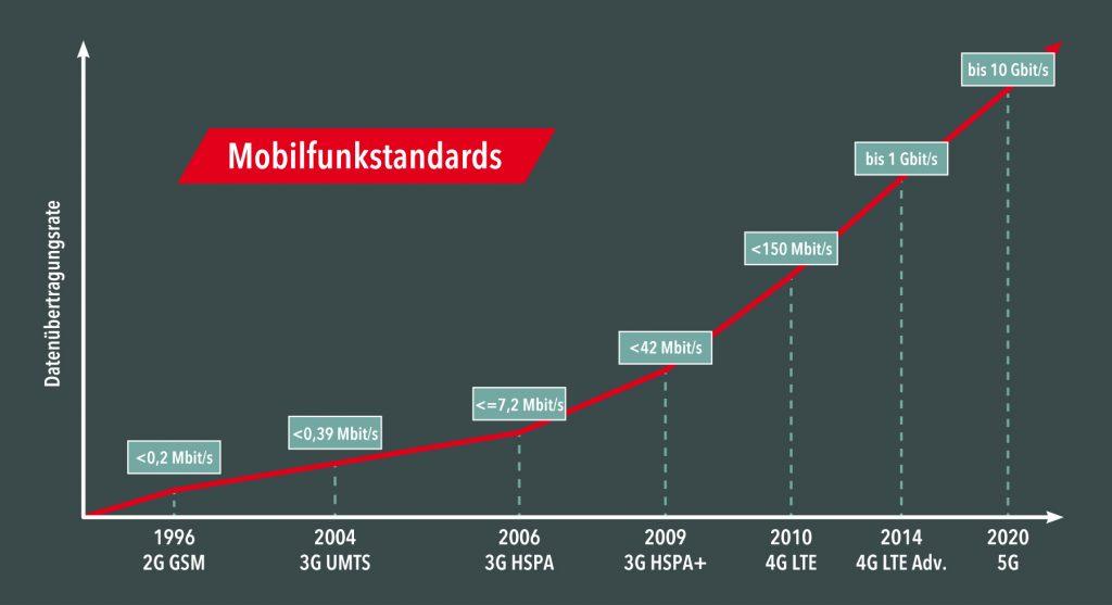 Innovationen im Mobilfunkbereich gingen in den letzten Jahren rasant vonstatten. Jetzt droht die Abkündigung von 3G bis 2020. Viele Anwendungen, die bislang mit dem Standard bestens auskamen, müssen nun Alternativen suchen. (Bild: Welotec GmbH)