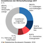 Deutsche Industrie steigert Investitionen