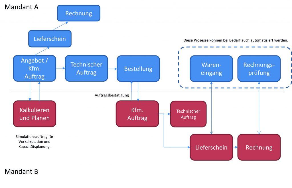 Standorte vernetzen mit ERP: Komplexe Infrastrukturen im Griff | Eine klassische Multi-Site-Auftragsabwicklung für zwei Mandanten (Bild: Schrempp edv GmbH)