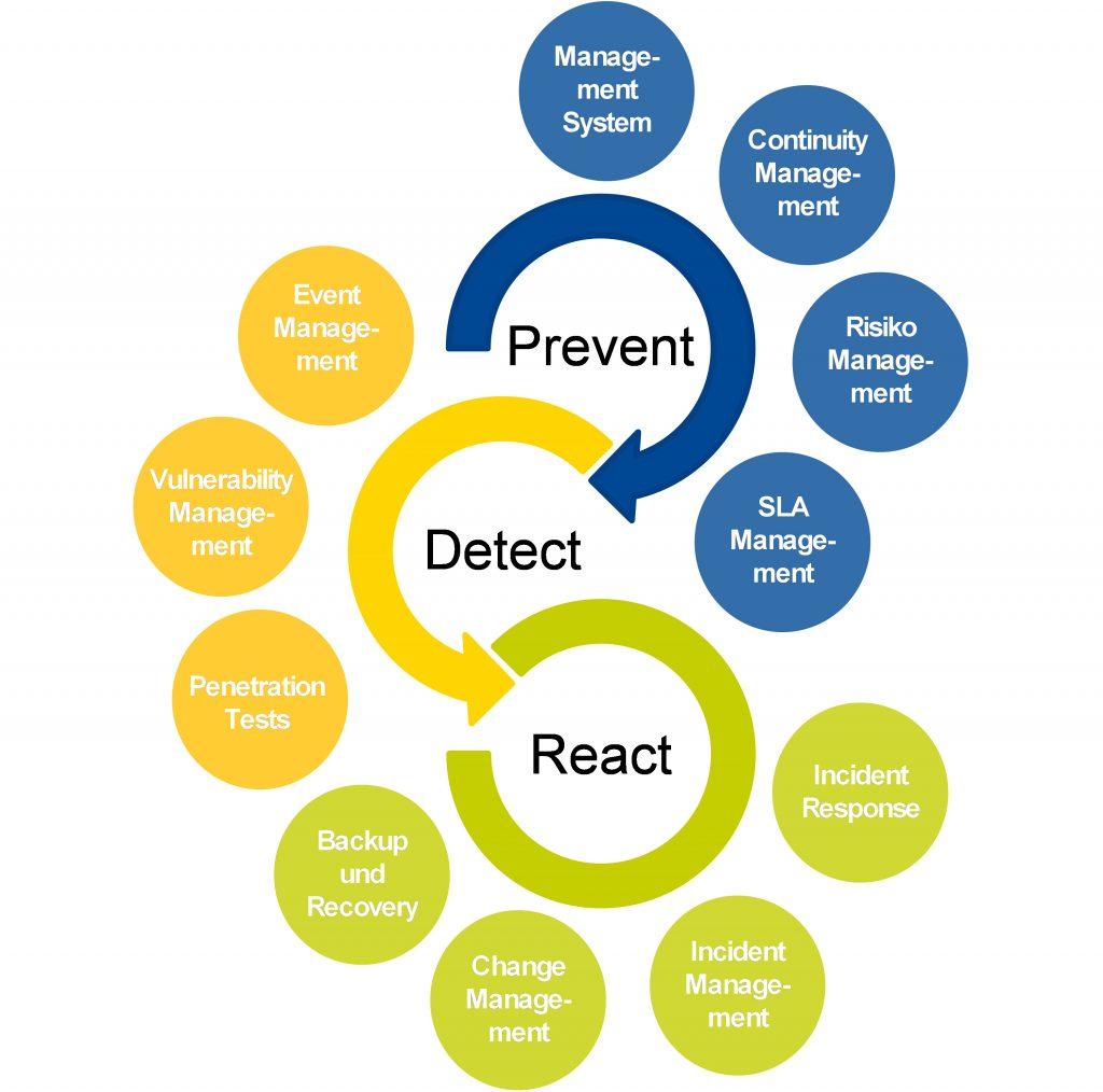 Die drei Säulen der IT-Sicherheit (Cyber-Sicherheit) in Unternehmen (Bild: BTC Business Technology Consulting AG)