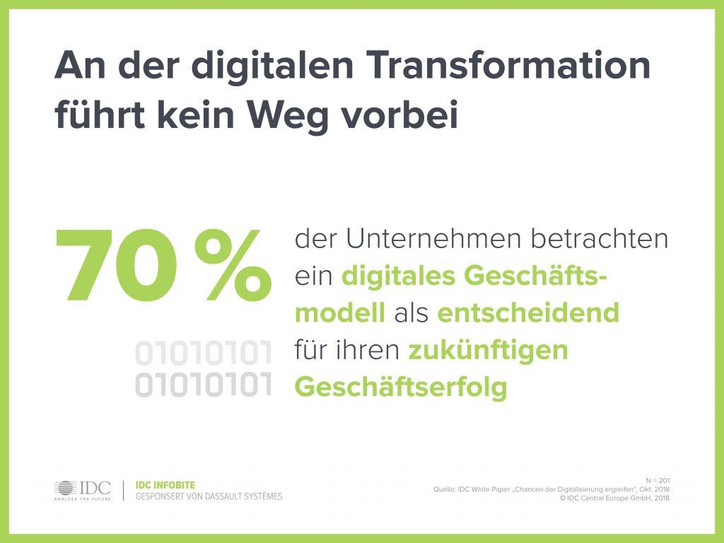 """Bild: © IDC White Paper """"Wie Sie mit digitalen Geschäftsmodellen und neuen Partnerschaften die Chancen der Digitalisierung ergreifen"""", 2018"""