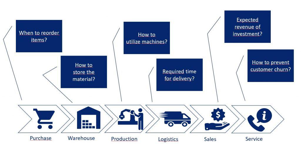 Handlungsempfehlungen - KI-Assistenten können Mitarbeiter bei zahlreichen ERP-Prozessen unterstützen. (Bild: Cosmo Consult AG)