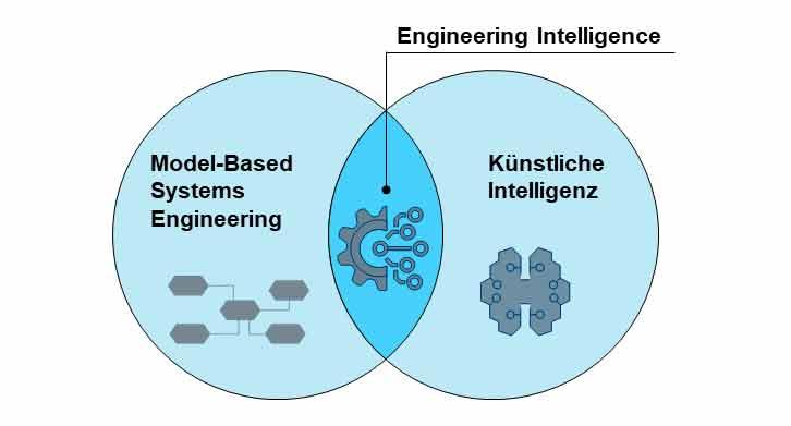 Bild 1 | Engineering Intelligence als Schnittmenge von MBSE und Künstlicher Intelligenz (KI).