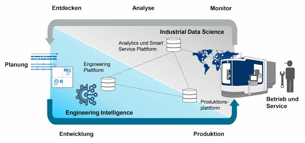 Bild 2 | Engineering Intelligence im Wechselspiel mit Industrial Data Science.