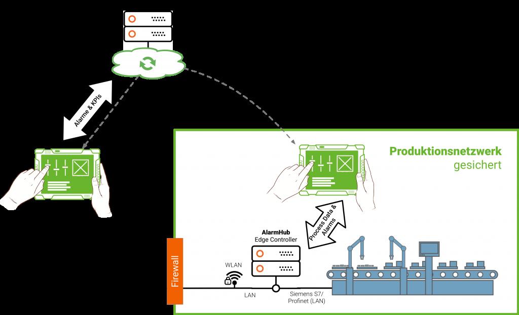 Der flexible Aufbau des AlarmHubs ermöglicht es, dass sich die technische Lösung an die Gegebenheiten vor Ort anpasst ? und nicht umgekehrt! (Bild: Elco Industrie Automation GmbH)