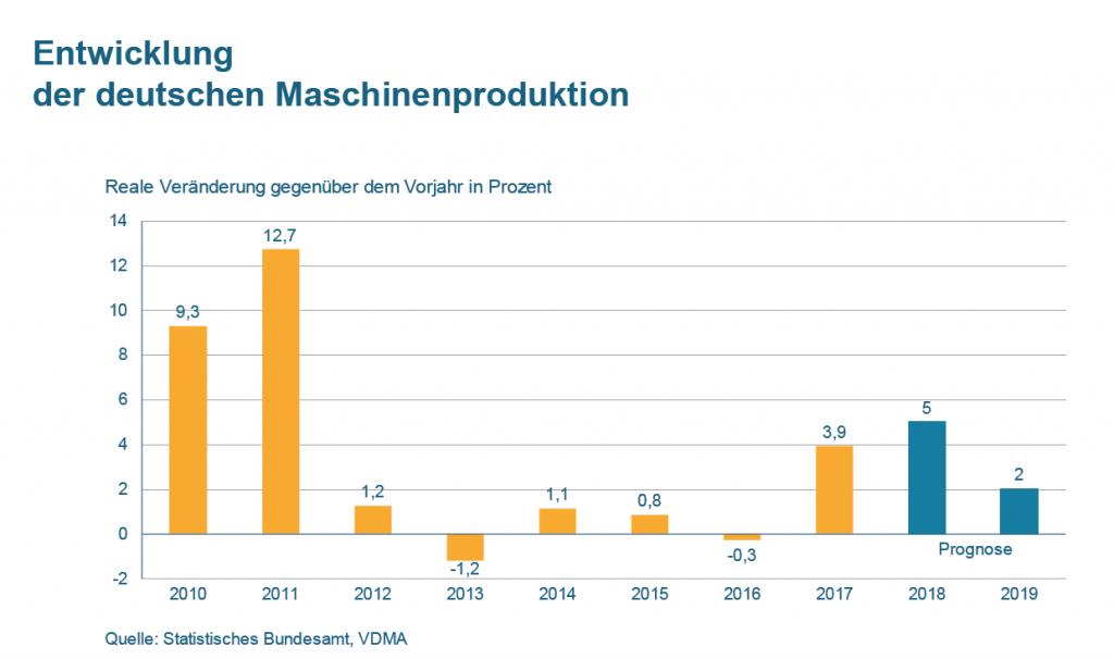 (Bild: Statistisches Bundesamt, VDMA e.V.)