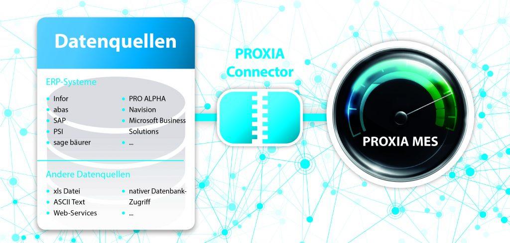 Reibungslose Kommunikation zwischen ERP und Shopfloor - Der Proxia Connector sorgt für sicheren und lückenlosen Datenaustausch zwischen ERP und Produktionsebene im Unternehmen. (Bild: Proxia Software AG)