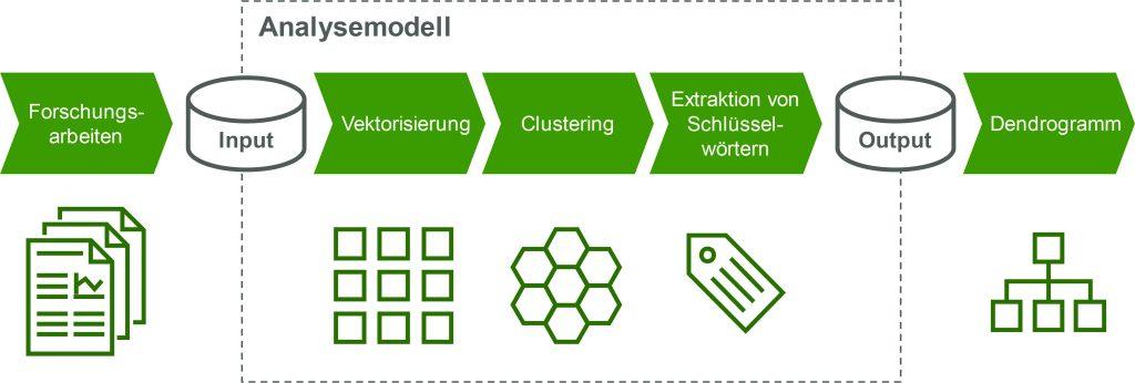 Abb. 1: Aufbau des Analysemodells für die automatisierte Literatursynthese (Bild: Mayato GmbH)