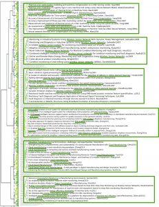 Abb. 4: Beispiele aus dem Gesamtdendrogramm beschriftet mit Forschungstiteln (Bild: Mayato GmbH)