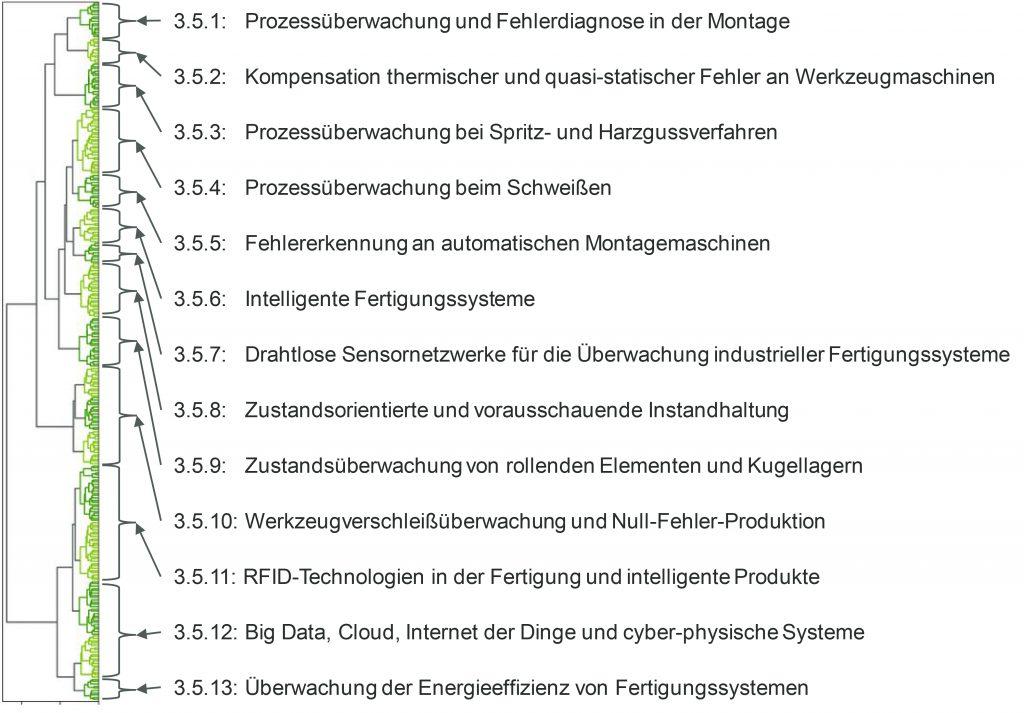 Abb. 6: Gesamt-Dendrogramm mit den Kapitelüberschriften des Literaturreviews (Bild: Mayato GmbH)