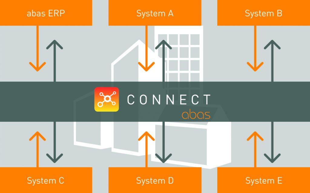 Gerade digitale Services und IoT-Anwendungen sollen sich mit der Middleware  vergleichsweise leicht anbinden lassen.  (Bild: Abas Software AG)