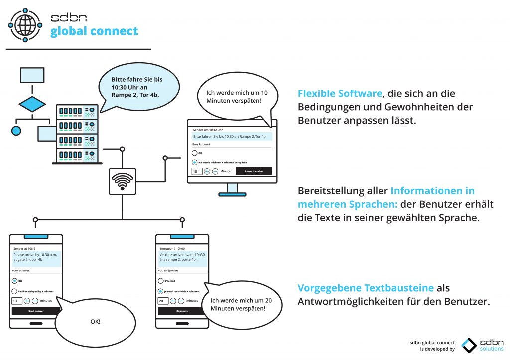 Das Collaboration-Tool soll die Mitarbeiter im Lager enger vernetzen. (Bild: SDBN Solutions Gmbh)