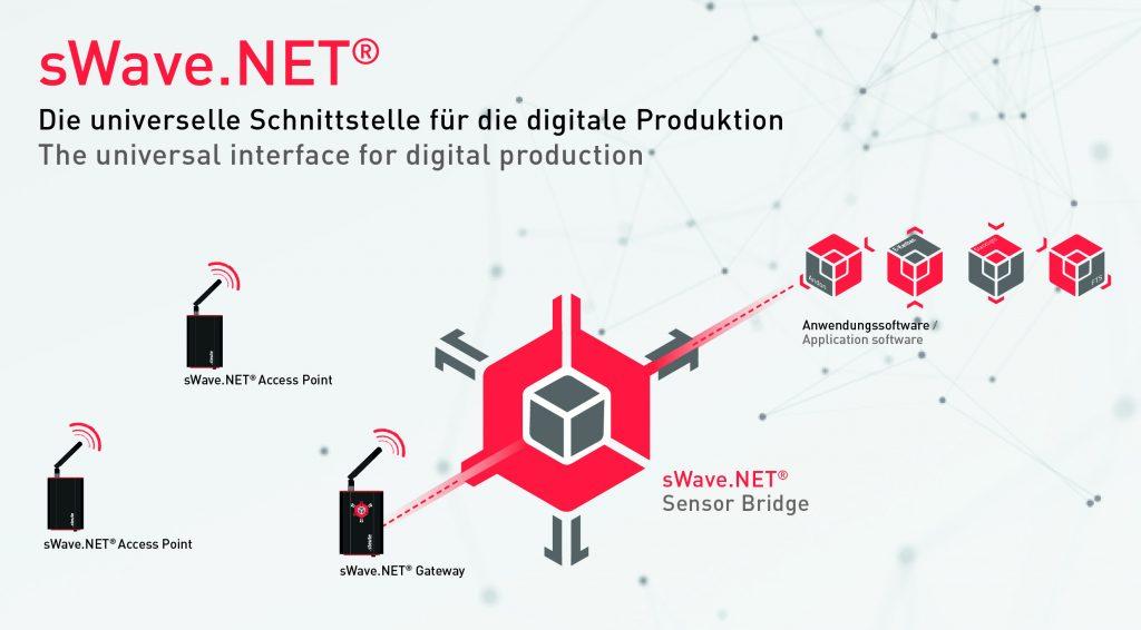 Mit der Steute-Lösung lassen sich mobile Komponenten und Systeme der Intralogistik anbinden. (Bild: steute Technologies GmbH & Co. KG)