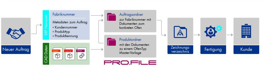Abbildung kundenspezifischer Aufträge durch Verbindung von PLM mit CAD und ERP-Systemen. (Bild: Procad GmbH & Co. KG)