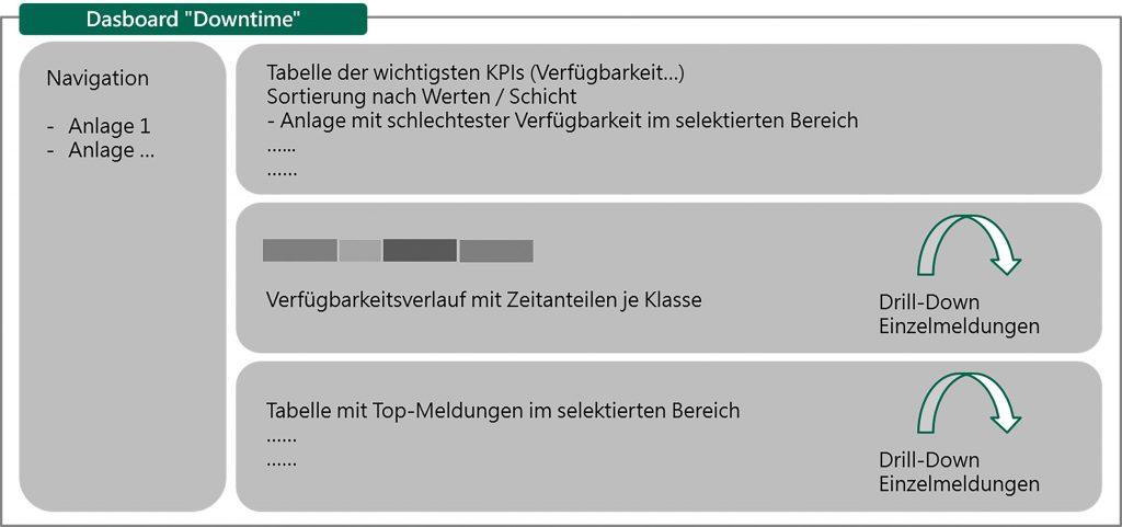 Mehrstufige Reports und Drill-Downs begleiten standardisierte Workflows (hier eine Downtime-Analyse) und können zentrales Tool der Instandhaltung sein. (Bild: Gefasoft GmbH)