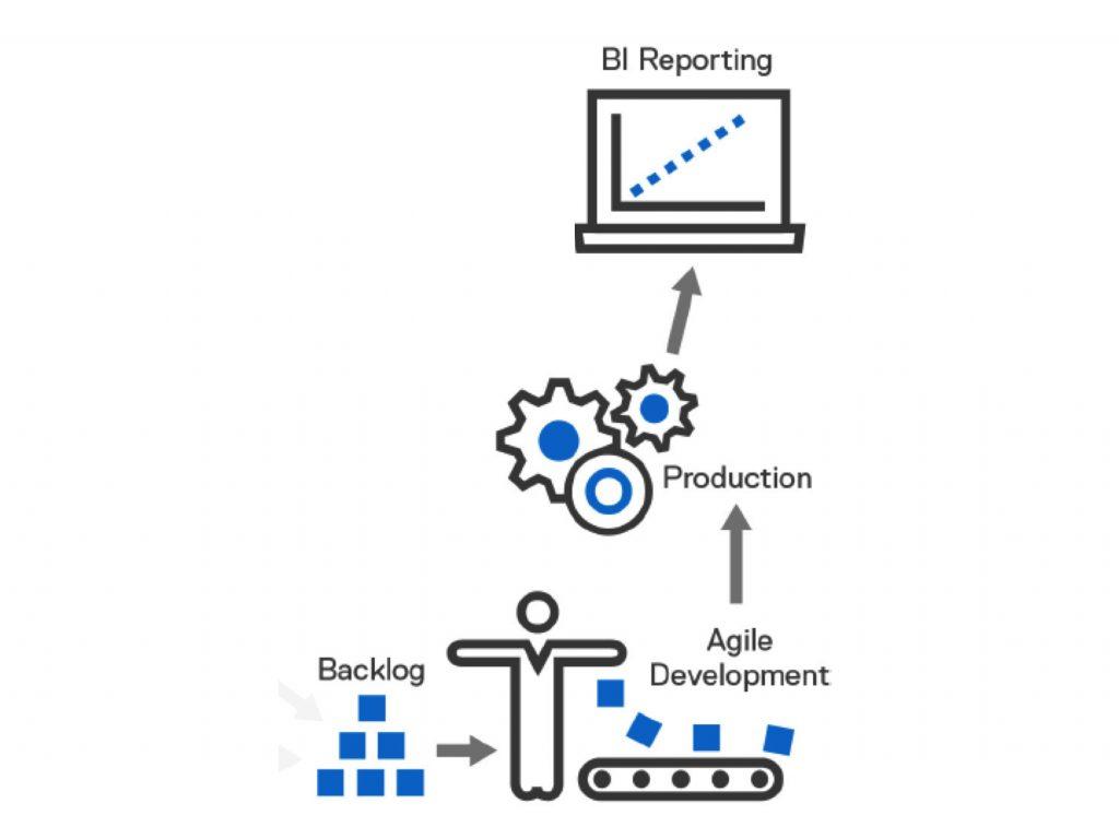 Erfolgsmessung: Mit einer Business-Intelligence-Lösung prüfen die Firmen, ob die mit agilen Methoden entwickelte KI-Anwendung im produktiven Einsatz den erwarteten Mehrwert liefert. (Bild: Dell EMC)