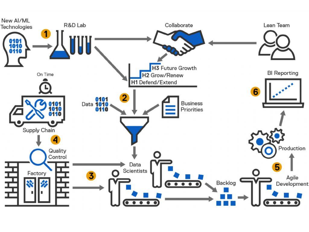 Datenfabrik mit sechs Stationen: Ein Fabrik-Modell für KI und Maschinelles Lernen bietet Data Scientists die optimale Umgebung für eine erfolgreiche Arbeit. (Bild: Dell EMC)