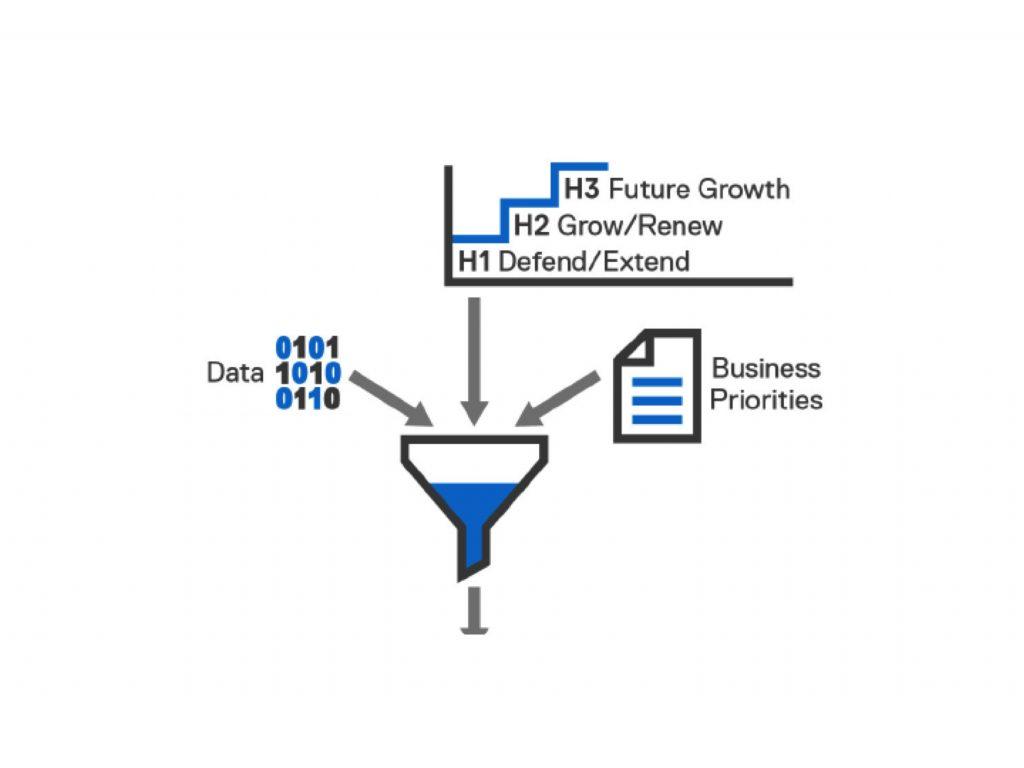 Prioritäten setzen: Kriterien für die Auswahl der KI-Projekte sind die Unternehmensstrategie, die aktuellen Ziele oder eine höhere Effizienz in den vorhandenen Geschäftsprozessen. (Bild: Dell EMC)