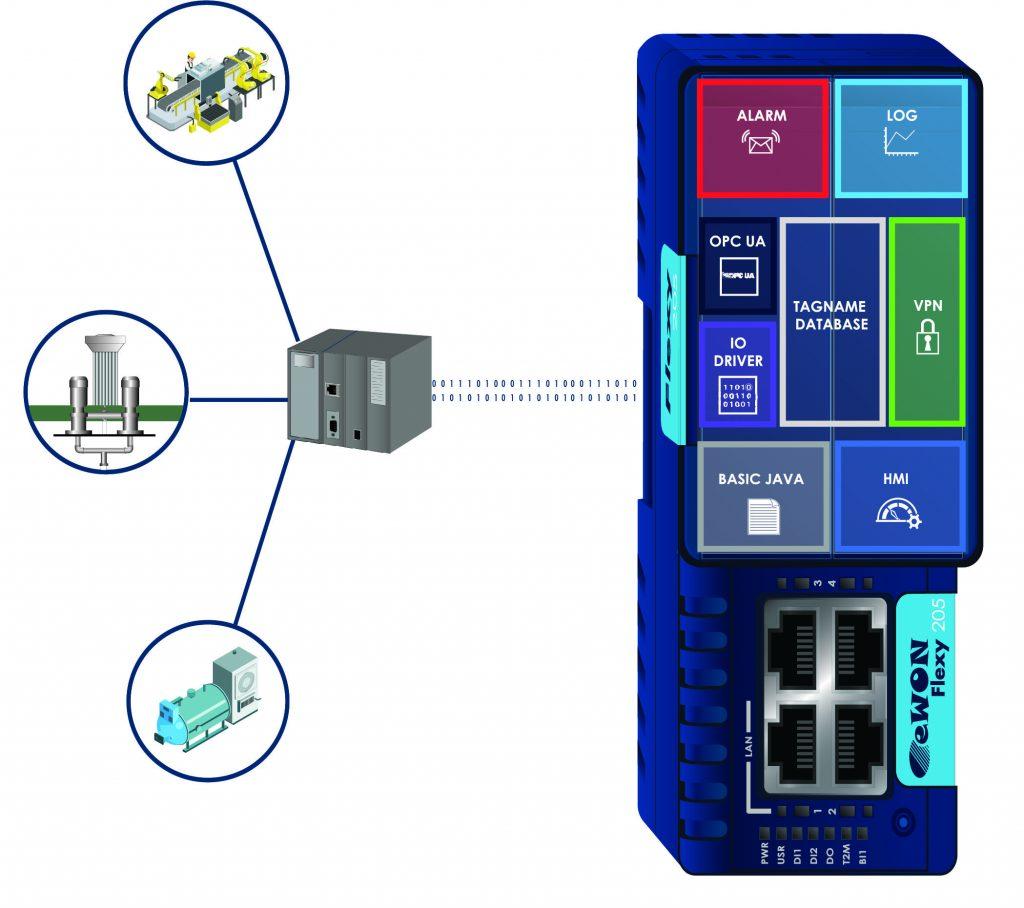 Da das IIoT-Gateway Ewon Flexy 205 eine Vielzahl von seriellen, Feldbus- und SPS-Protokollen unterstützt, lassen sich auch ältere Steuerungen in moderne Automatisierungssysteme einbinden. (Bild: HMS Industrial Networks GmbH)