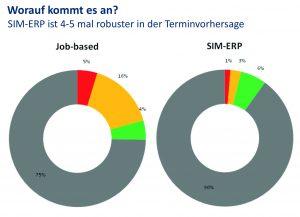 (Bild: SIM-ERP GmbH)