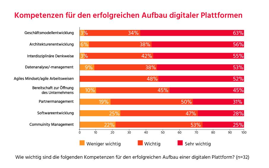 97 Prozent der Befragten sehen die Geschäftsmodellentwicklung als wichtigste Kompetenz an, wenn es um den Aufbau digitaler Plattformen geht. (Bild: Sopra Steria)