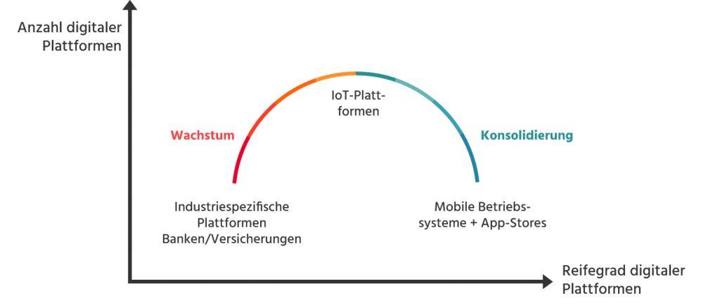 Die Abbildung zeigt, wie sich Plattformen mit der Zeit entwickeln (Bild: Sopra Steria)