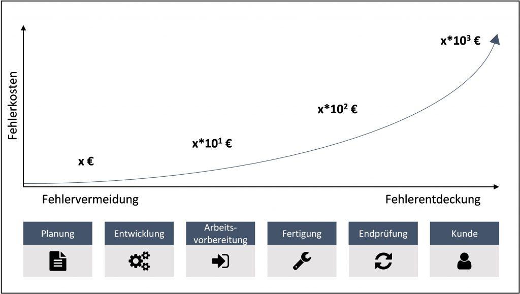 Abbildung 1: Exponentielles Fehlerkostenwachstum (Bild: StreetScooter Research GmbH (In Anlehnung an: Erich Müller: Qualitätsmanagement für Unternehmer und Führungskräfte. 1. Aufl., Springer Gabler, Berlin 2014.))