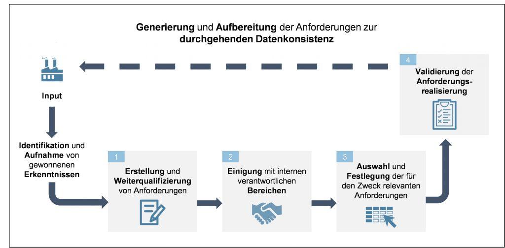 Abbildung 2: Von der Anforderungsentwicklung bis hin zur -validierung (Bild: StreetScooter Research GmbH)