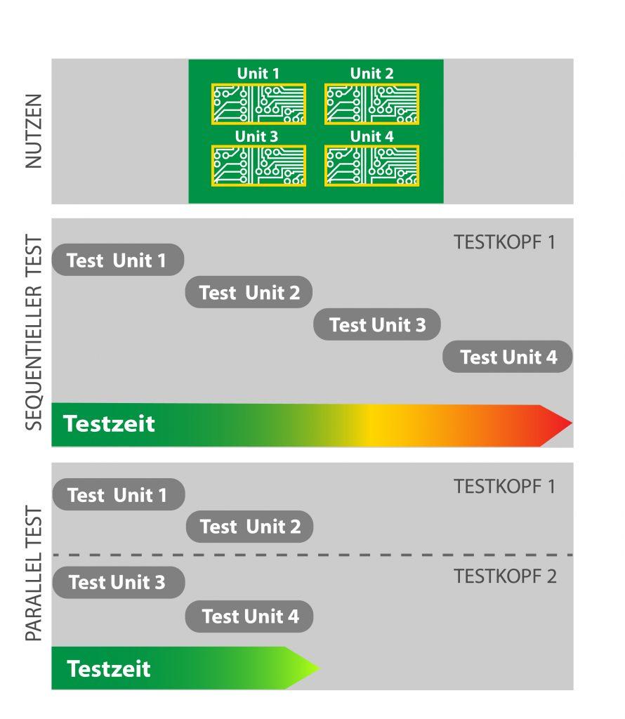 Paralleltests mit der Lambda edition. (Bild: Digitaltest GmbH)