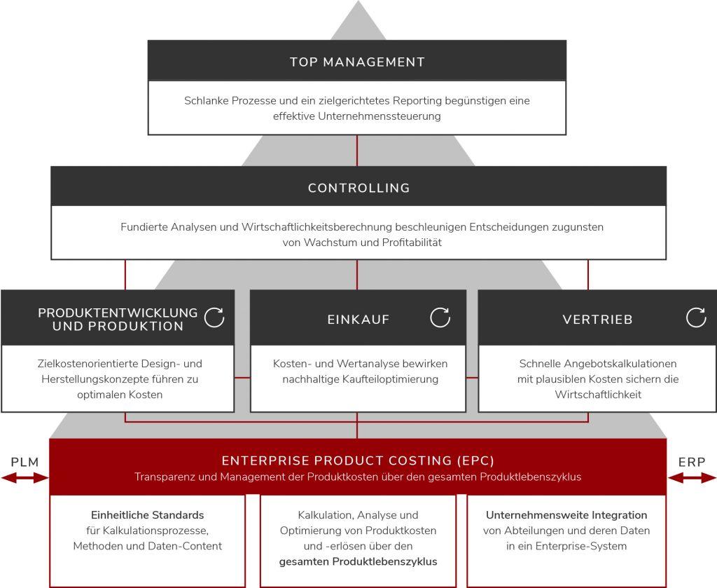 Produktkosten-Lösung im Kontext der restlichen Business-IT (Bild: Facton GmbH)