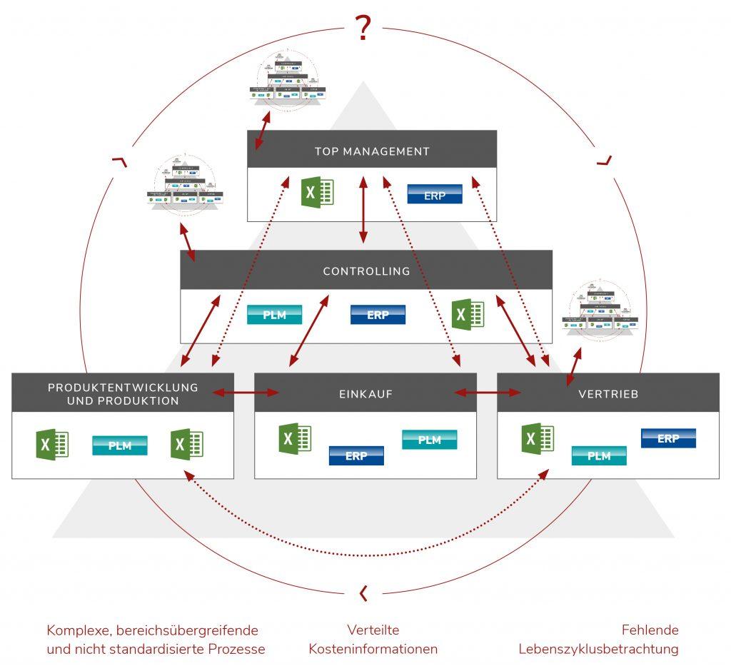 Darstellung eines Beispielunternehmens mit abteilungsspezifischen IT-Systemen, Informationsverläufen und Fehlerquellen (Bild: Facton GmbH)
