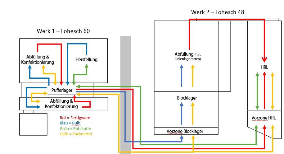 Komplexe Prozesse einfach handhaben. Die hinterlegten Workflows im neuen ERP-System gehen auch bei größeren Updats nicht verloren. (Bild: Wagener & Co. GmbH)
