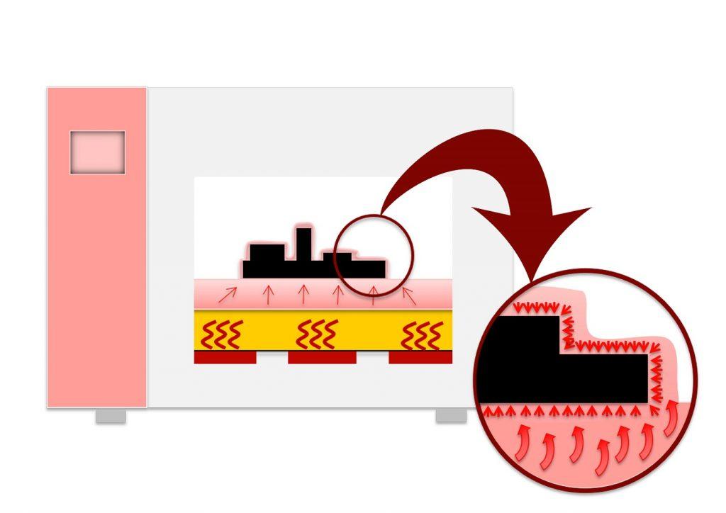 Prinzip des Dampfphasenlötens (Bild: Asscon)