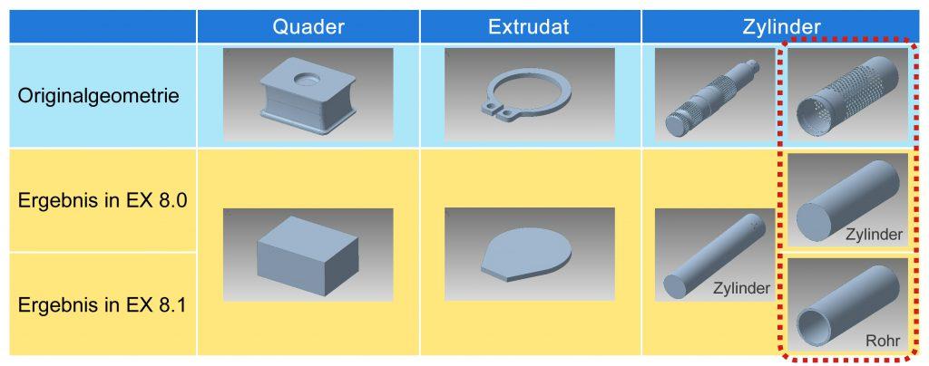 Die Lösung gibt es auch speziell für Maschinenbauer sowie für den Werkzeug- und Formenbau. (Bild: Camtex GmbH)