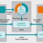 CodeMeter als Cloud-Version verfügbar