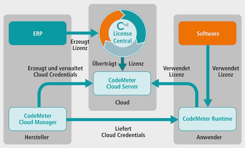 Die CmCloudContainer sind über Zugangsdaten abgesichert. (Bild: Wibu-Systems AG)