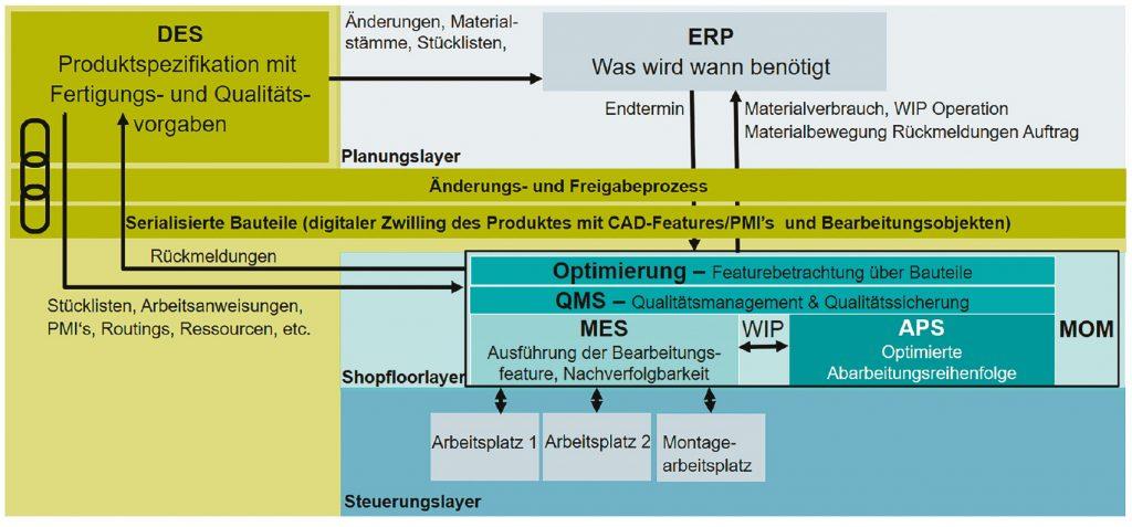 Zusammenspiel von ERP, PLM/DES und MOM (Bild: Siemens Industry Software GmbH)