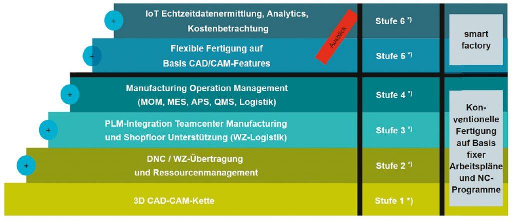 Konzept der Teilefertigung (Stufenkonzept) (Bild: Siemens Industry Software GmbH)